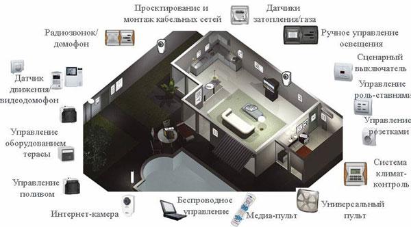 Для чего нужна система умный дом?